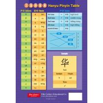 漢語拼音‧注音符號對照表(簡體版)墊板