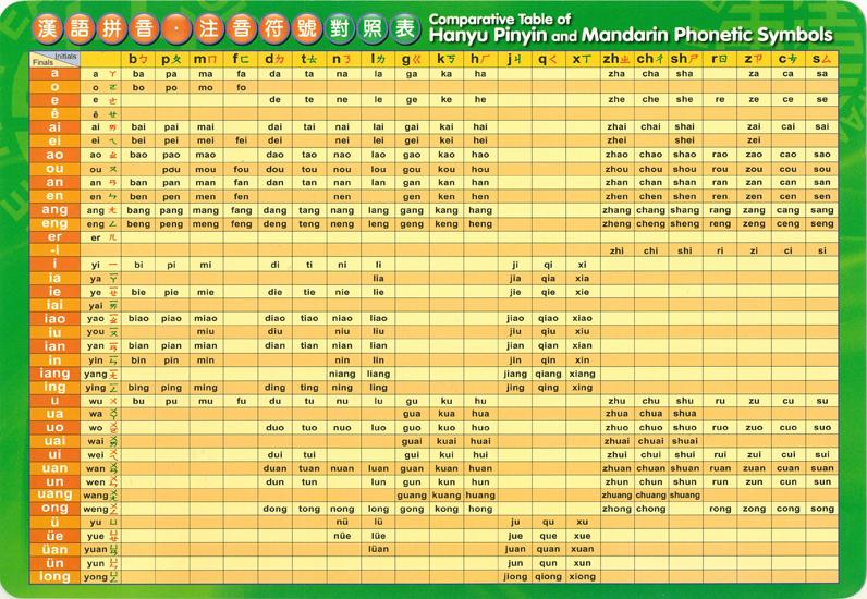 Comparative Table Of Hanyu Pinyin And Mandarin Phonetic Symbols